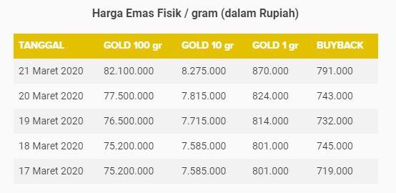 harga emas antam maret 2020